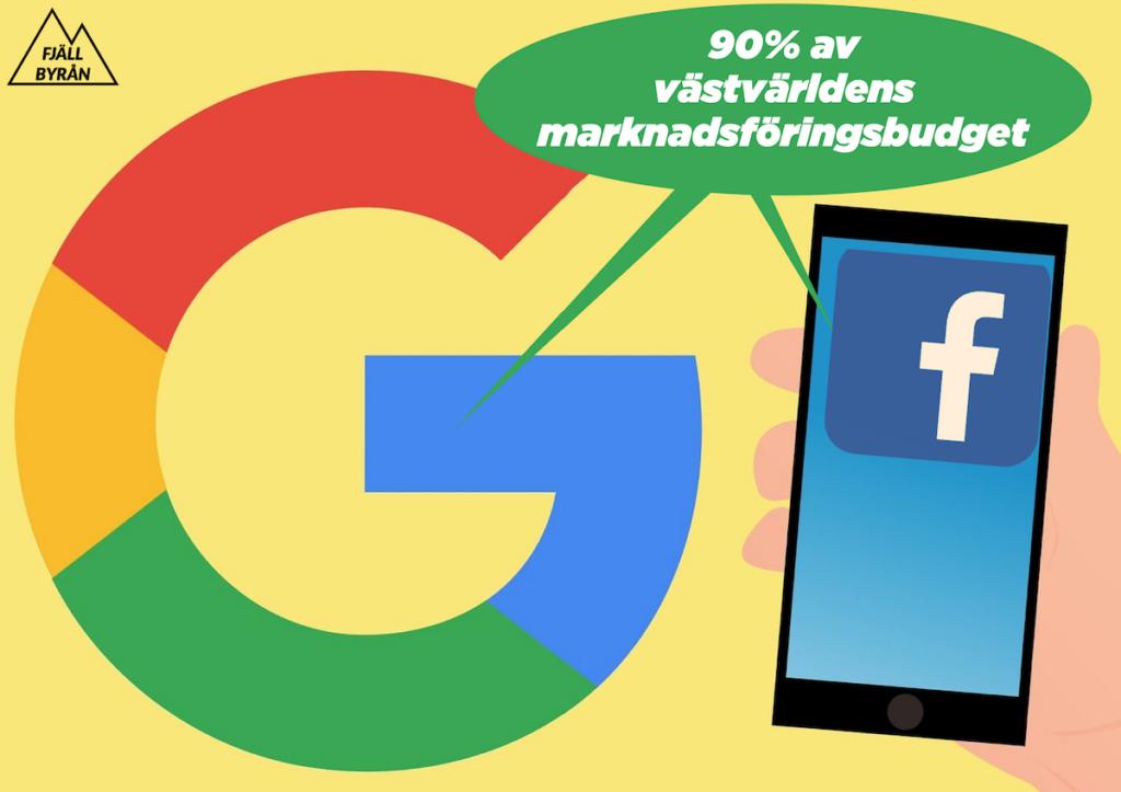 """Bilden visar Googles och Facebooks logga och i en pratbubbla står det: 90% av västvärldens marknadsföringsbudget"""""""